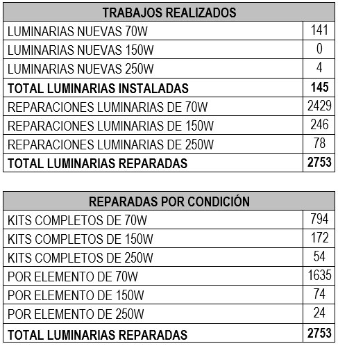 total luminarias intervenidas